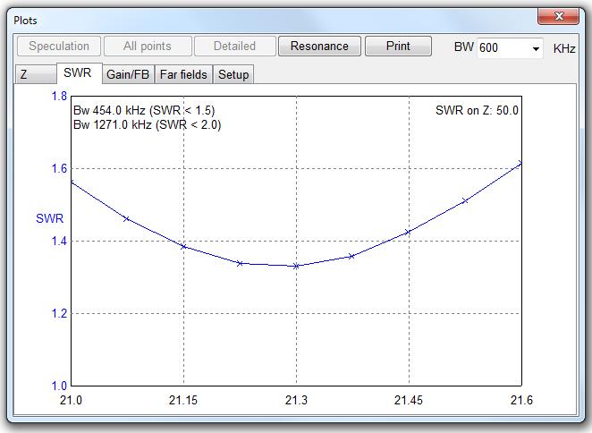 15m-swr-curve