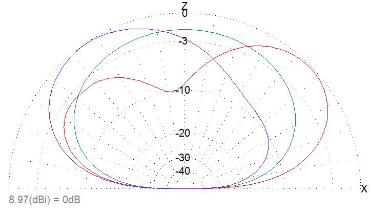 far-field-plot-40m-wire-yagi