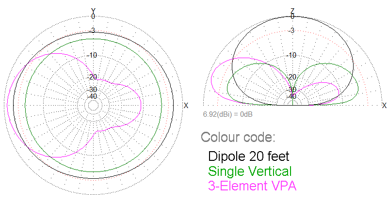 Comparison Plot on 40m dipole vertical and VPA
