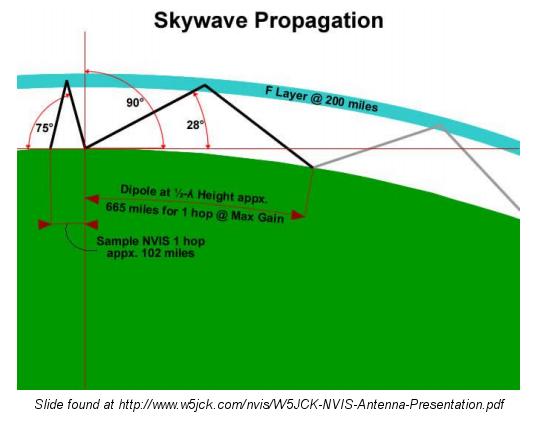 skywave-prop
