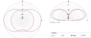 half-square-far-field-plot